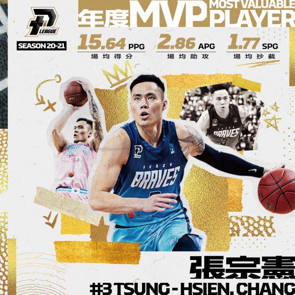 PLG》台湾富邦勇士最大赢家 张宗宪获年度MVP、塞瑟夫年度洋将